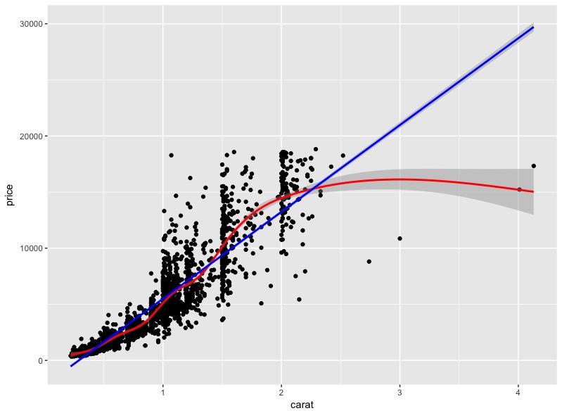 Figur 3. Här undersöker vi korrelationen mellan diamanters karat och priset på diamanten. Det är tydligt att ju högre karat desto dyrare diamant. För tydlighetens skull är en rak linje (blå) och en flexibel linje (röd) anpassad till datapunkterna. Dessa linjer är faktiskt regressionslinjer och dessa diskuteras mer nedan.