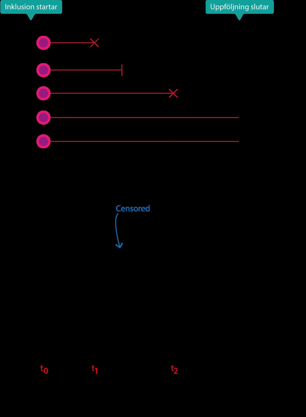 Figur 2. Beräkning av överlevnadsfunktion och Kaplan-Meier-kurvan