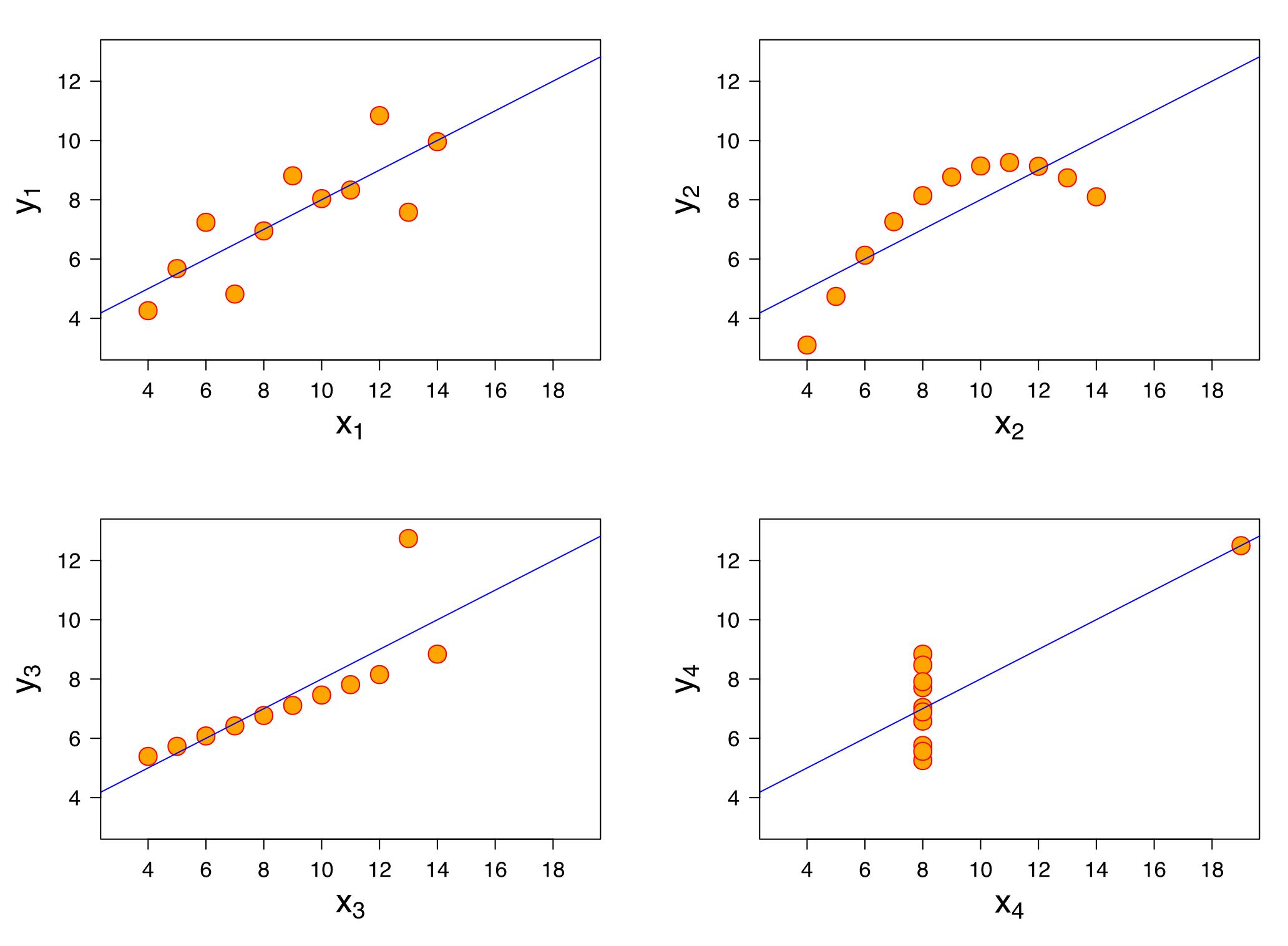 Figur 4. Visuell bedömning av korrelationer.