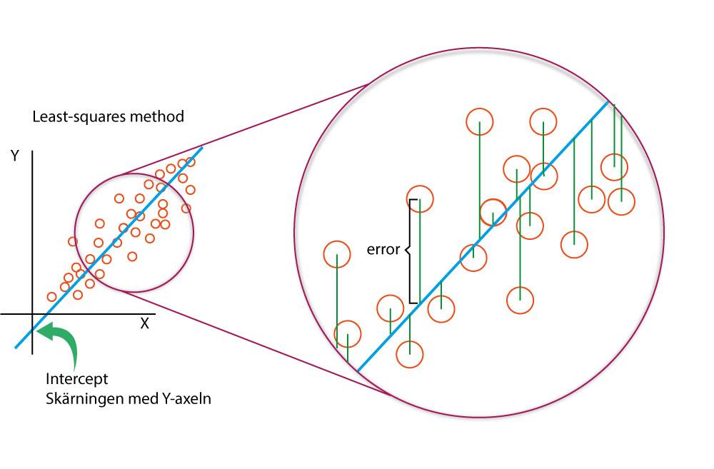 Figur 6. Least-squares metoden (kvadratsummor).
