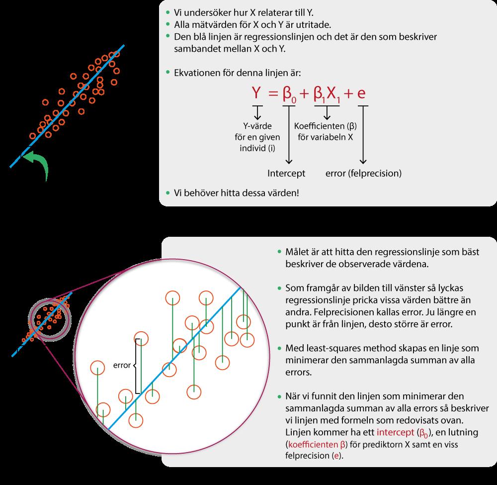 Figur 1. Simpel linjär regression. Här studeras sambandet mellan en prediktor (X) och utfallsmåttet (Y). Den övre bilden visar en graf där X och Y värde för samtliga personer är utritat. Genom punkterna går en regressionslinje. I den nedre figuren förklaras hur regressionslinjen bestäms med least-squares (kvadratsummor) metoden.