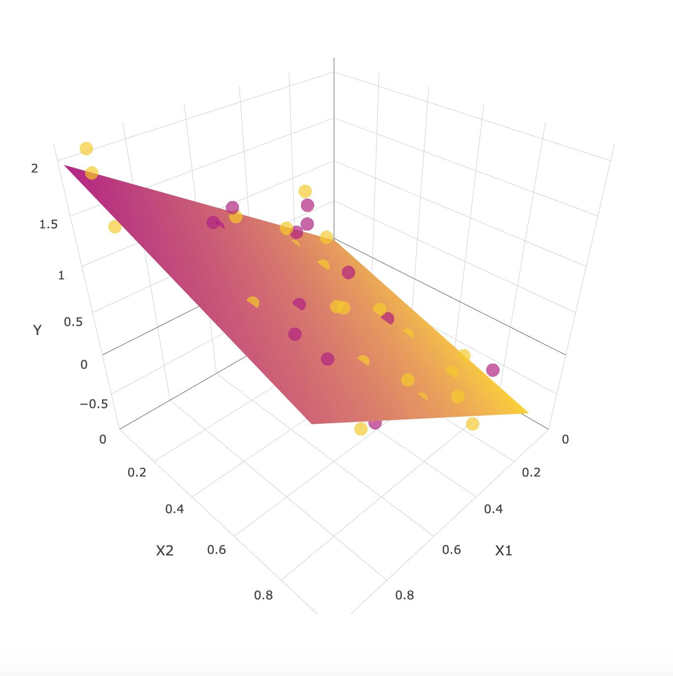 Figur 2. Multipel regression innebär att ett tredimensionell regressionsplan skapas. Detta planet kan bli än mer komplext om ytterligare prediktorer inkluderas i modellen.