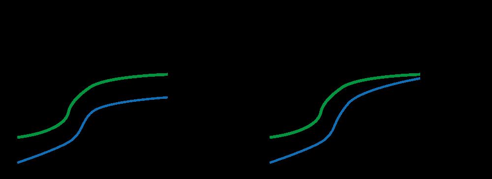Figur 4. (A) Proportional hazard. (B) Non-proportional hazards.