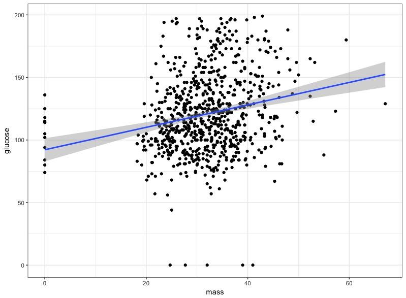 Figur 5. Regression där BMI (mass) är oberoende variabel som predikterar glukos (beroende variabel).