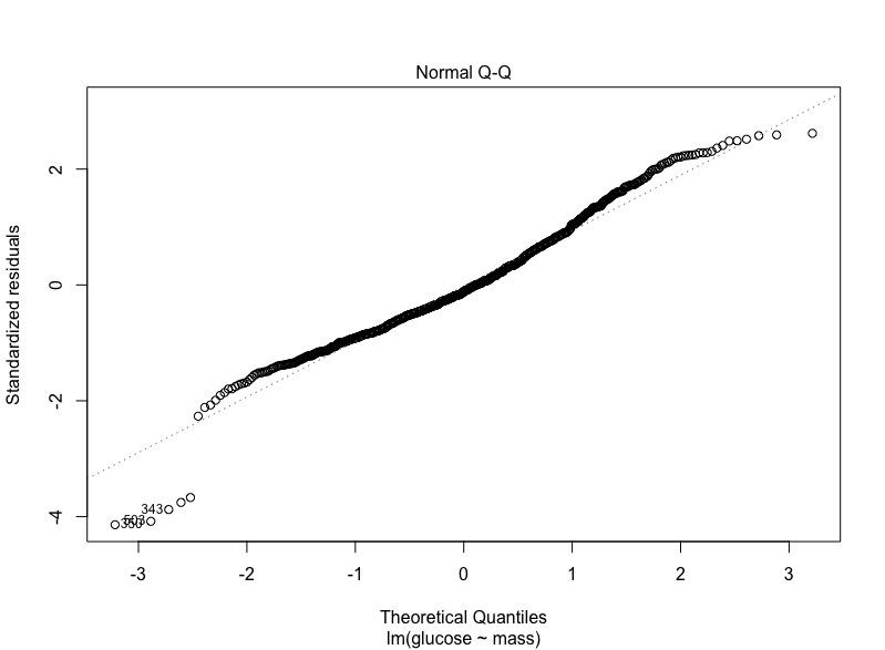 Figur 7. Quantile-Quantile plot (QQ plot). Denna sklal visa en helt rak linje, vilket föreligger i detta fallet (även om det finns lite deviation i ändlägena).