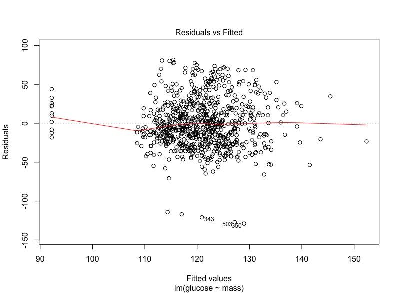 Figur 8. Residualer plottade mot fitted values. Här får inget mönster föreligga, utan det skall vara ett enda stort moln, vilket det är i detta fallet.