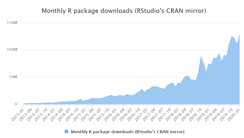 R package downloads